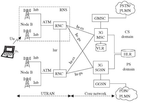3g interfaces diagram umts network architecture third generation networks