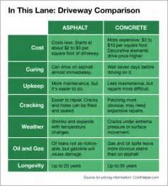 Cost Per Square Foot Concrete Patio by Pros And Cons Asphalt Vs Concrete Driveway Angies List