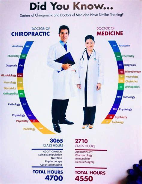 Md Vs chiropractors vs doctors silver chiropractic wellness