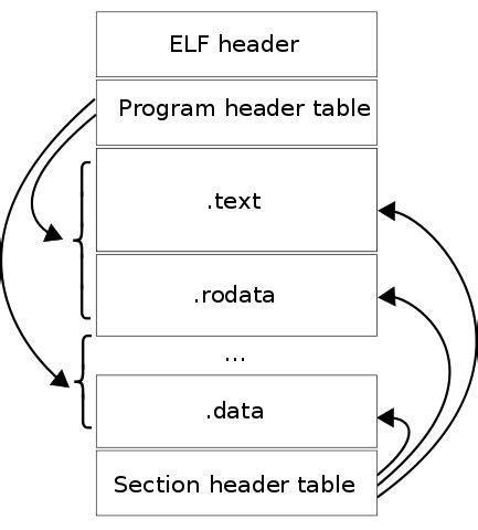 layout java exle file elf layout en svg wikibooks open books for an