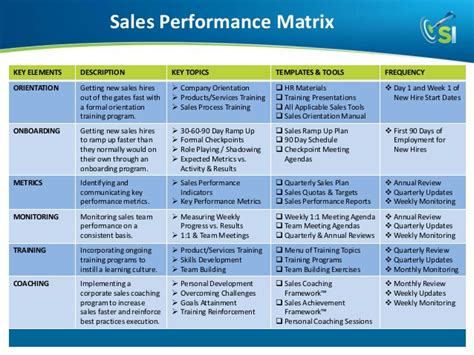 Sales Matrix Template Pictures To Pin On Pinterest Pinsdaddy Sales Coaching Template