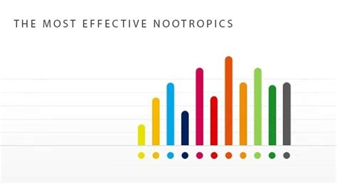 what are the most effective the most effective nootropics survey results and analysis