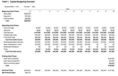 capital budget template capital budgeting resume