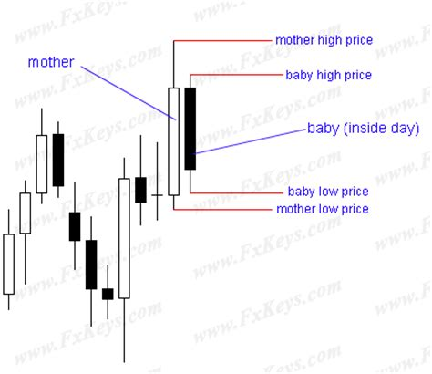 candlestick pattern inside day the inside day candlestick as a reversal pattern