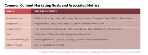 A Blueprint To Jump Start Your Content Marketing Strategy Marketing Goals Template