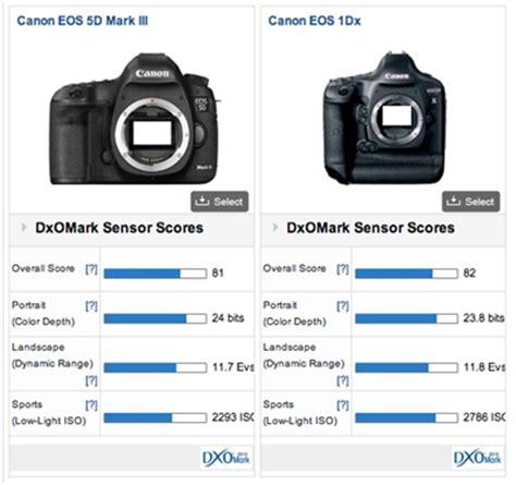 canon eos 1 dx: the best of canon's full frame sensors