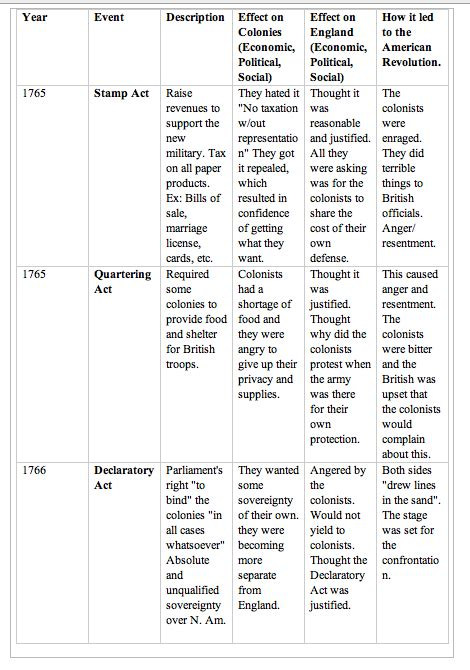 Cause Of American Revolution Chart Ap Us History