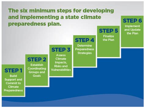 Planning And Change how can states get climate smart a new guide lays out the