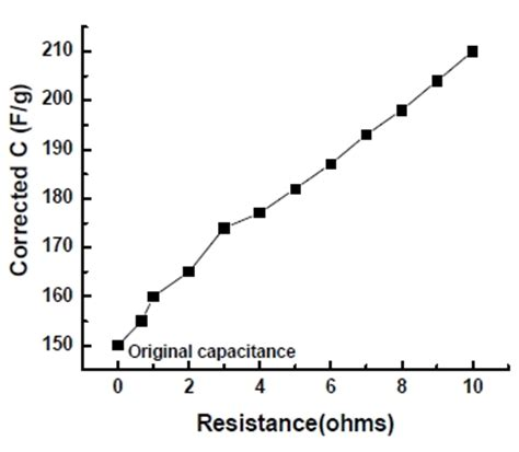 capacitor effect on resistance fuel cell and battery fujifilm prescale surface pressure distribution and magnitude