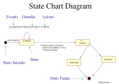 state diagrams state diagram driverlayer search engine