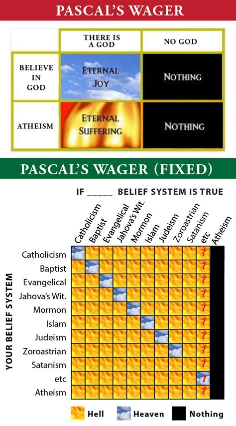 pascal wager the militant atheist pascal s wager
