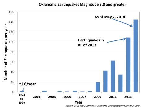 earthquake graph file oklahoma 3 0 earthquake graph 2014 05 02 jpg