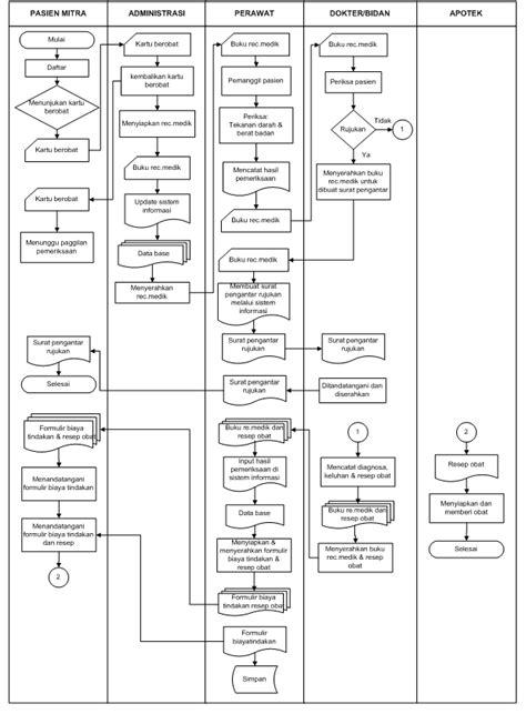 membuat flowchart proses bisnis agil sblog tugas pemodelan proses bisnis 1 tsr 1