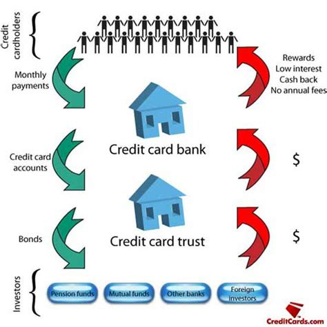 how do banks make money on credit cards how credit card securities work creditcards