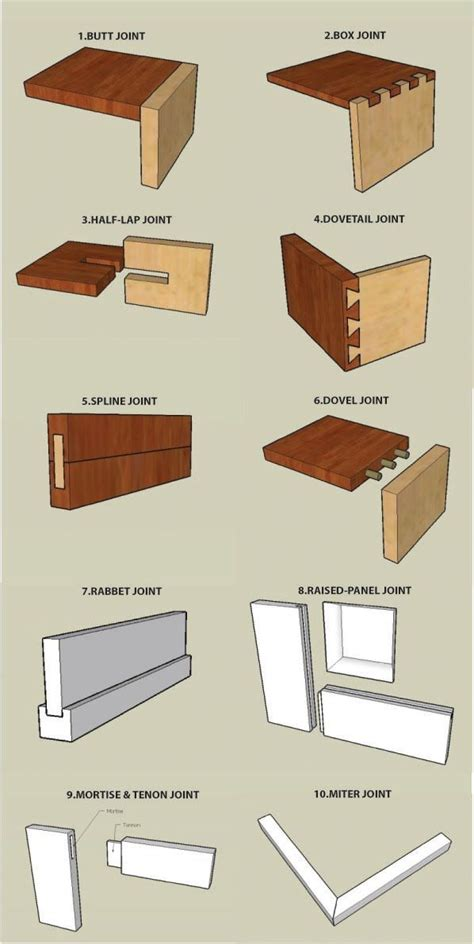 woodworking joints pdf 25 best ideas about types of wood on woodwork
