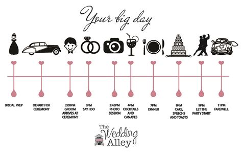 Wedding Timeline by Your Wedding Day Timeline The Wedding Alley