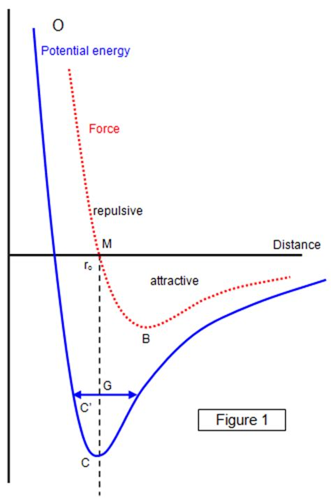 potential energy diagram definition energy diagram definition choice image how to guide and