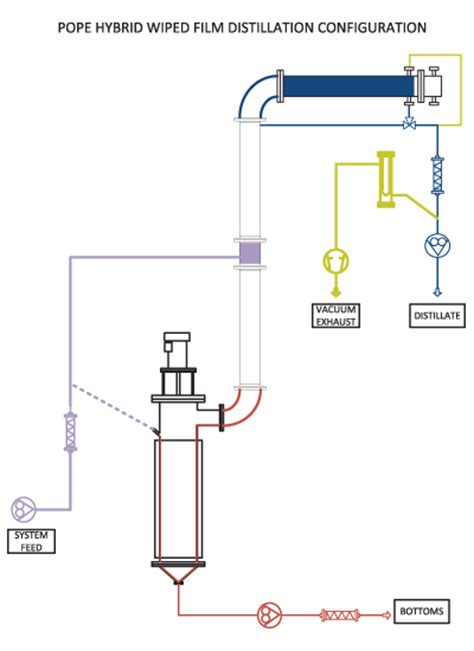column still diagram packed column distillation column