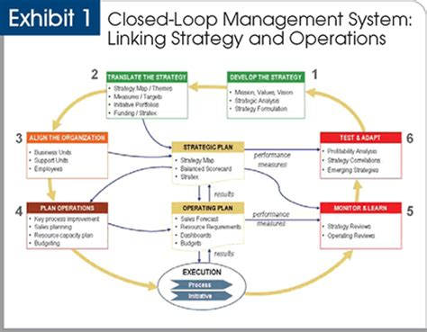 linking strategy to operations