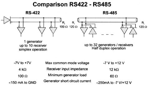 rs232 termination resistor value rs 485 rs 422 hw server