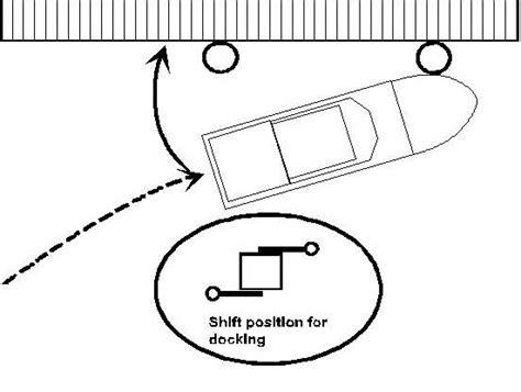 twin screw boat handling simulator docking in style with twin screw boats boat handling
