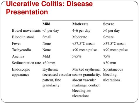 Ulcerative Colitis Stool Pattern by Inflammatory Bowel Disease