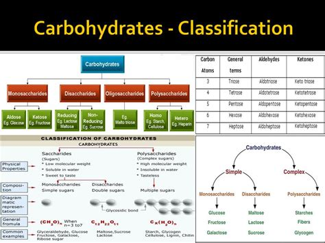 carbohydrates classification carbohydrates nafith abu tarboush dds msc phd ppt