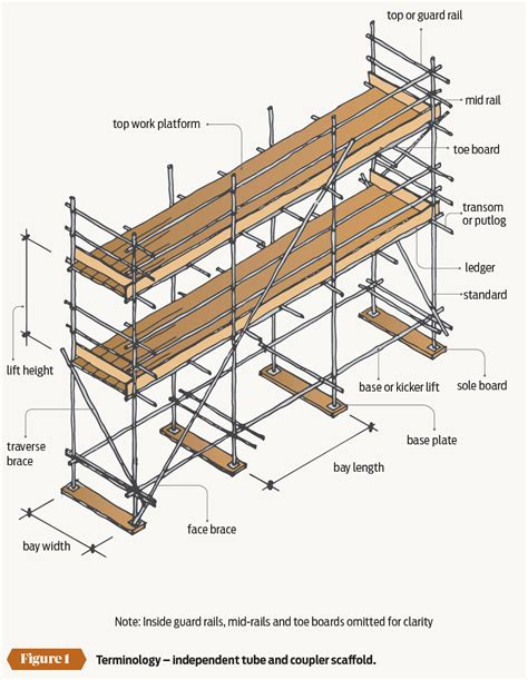 toe layout meaning scaffolding in the frame placemakers