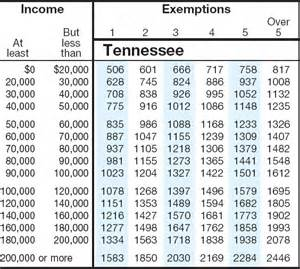 tn new car sales tax the amount listed in the sales tax table for other states