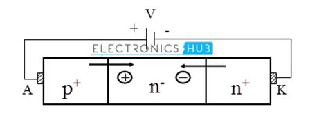 forward bias voltage for diode power diodes half wave and wave bridge rectifier