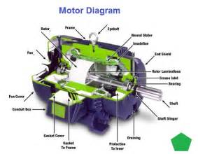 Diagram Of Electric Car Engine General Charts