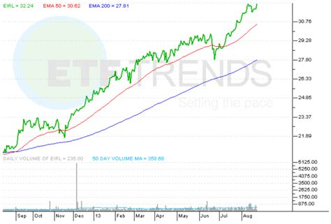 buy bank of ireland shares ireland etf etf trends