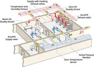 Laboratory Exhaust System Design News Building System Design Solutions Winnipeg