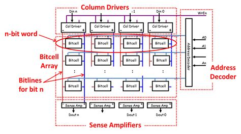 memory layout engineer semiconductor engineering embedded memory impact on