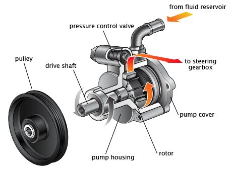 electric power steering 1994 ford aspire electronic valve timing how to buy a steering pump