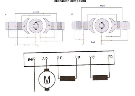bobinado inductor bobinado inductor e inducido 28 images motores el 233 ctricos electricidad pr 225 ctica