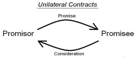 exle of unilateral contract what is a unilateral contract robert g sarmiento
