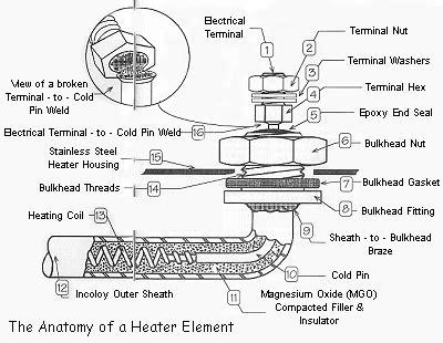 the anatomy of a bathtub hot tub spa heater troubleshooting guide poolandspa