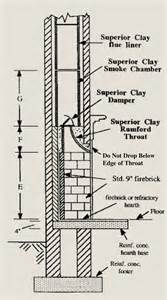 masonry fireplace dimensions rumford plans and superior clay