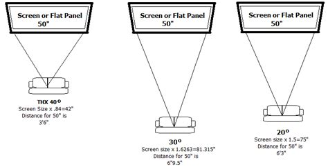screen viewing distance unisen media llc