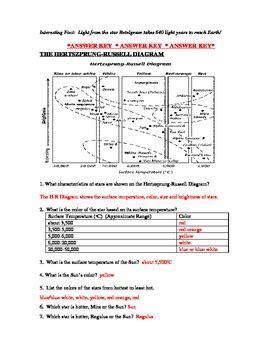 hertzsprung diagram worksheet hertzsprung diagram worksheet by lam