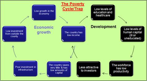 the cycle of poverty diagram ldcs