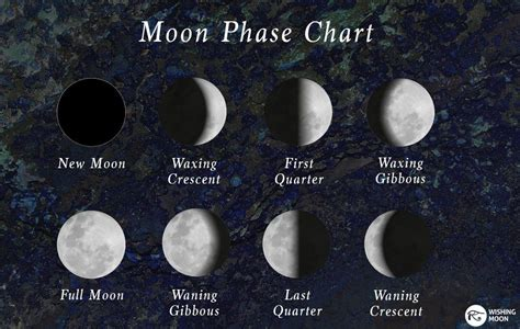 moon phase healing crystals that help you during each moon phase wishing moon