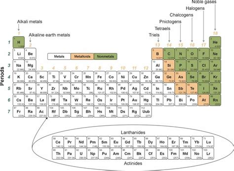 updated printable periodic table of elements periodic table