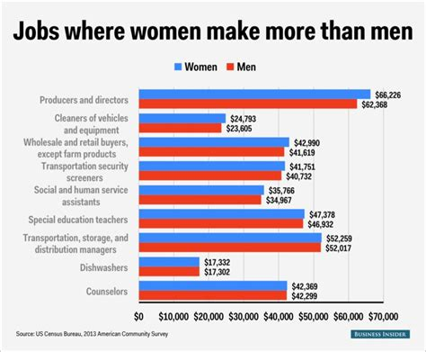 actor wages canada gender wage gap per profession business insider