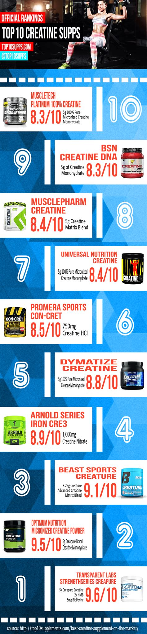 supplement infographic ten best creatine supplements infographic