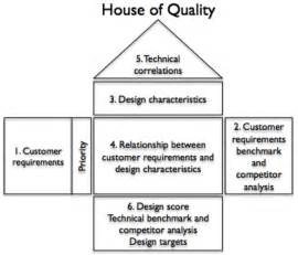 house of quality diagram template pictures to pin on