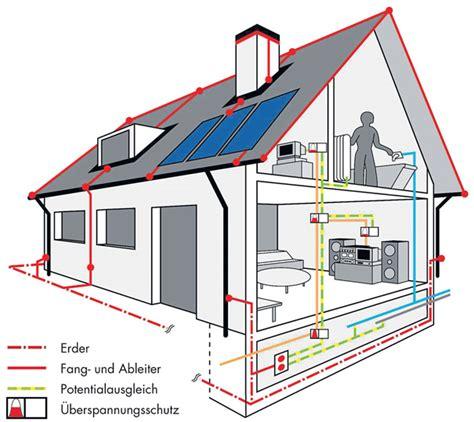 Blitzschutz Einfamilienhaus Kosten by Spenglerei Andr 233 Adank Spenglerei Und Bedachungen