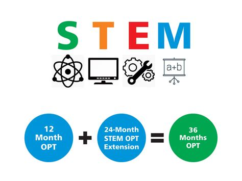 Stem Mba Ttu Application by Gre Test Preparation Universities In Us For Ms Dilip