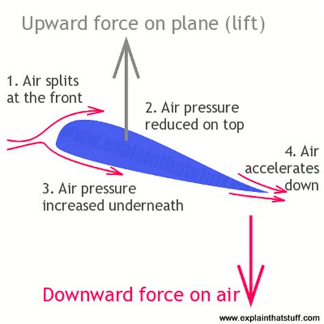 how does a jet work diagram how planes work the science of flight explain that stuff